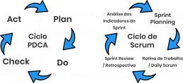 ciclos de scrum